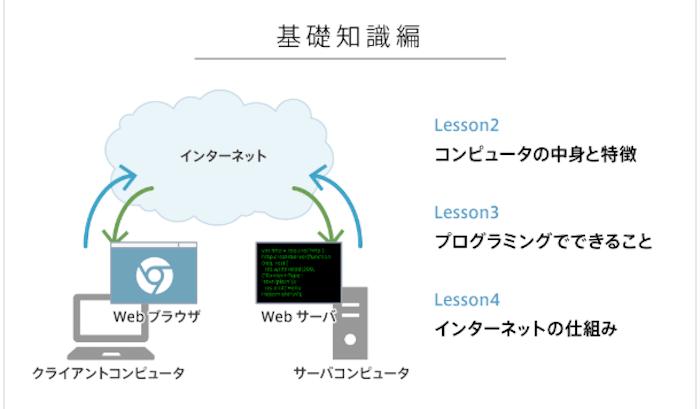 プログラミングの基礎
